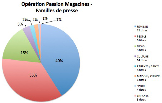 NL580-graph-passion magazines