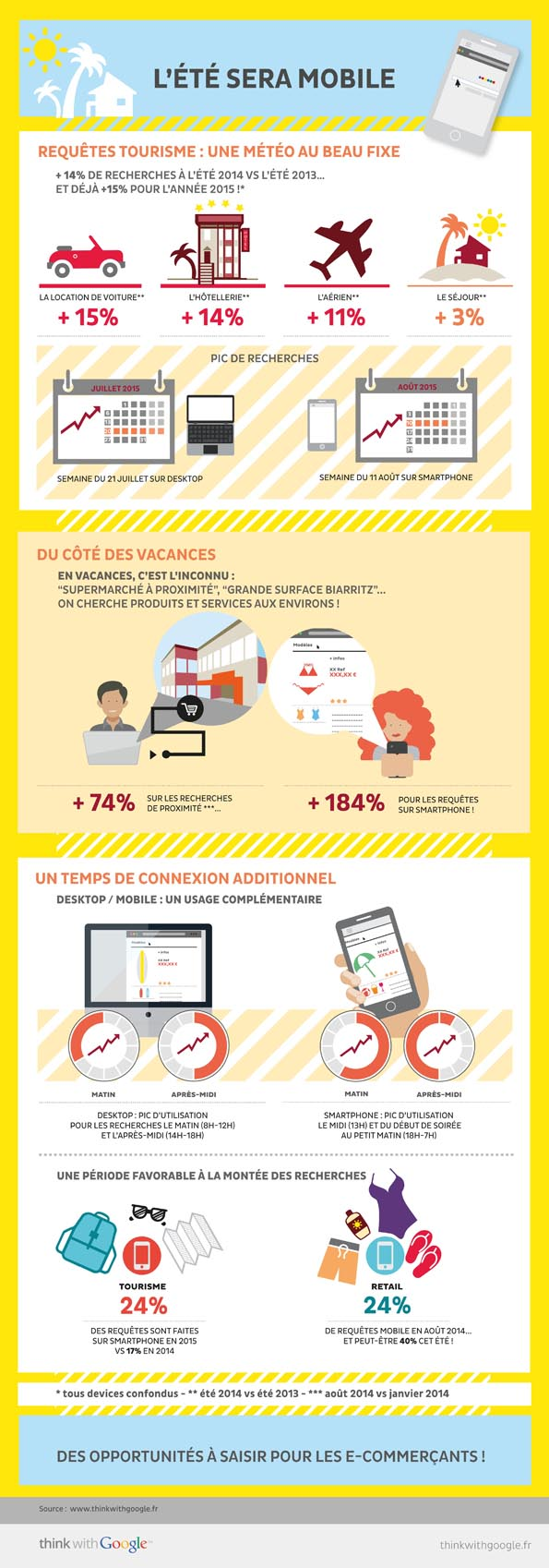 NL1195-Infographie-Think with Google